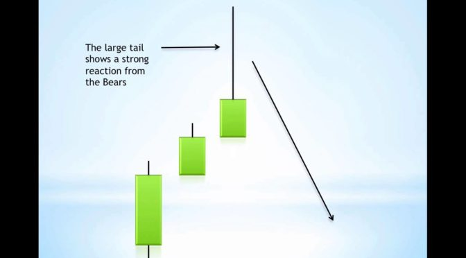 The Best Candlestick Patterns to Profit in Forex and Indices – Fo…
