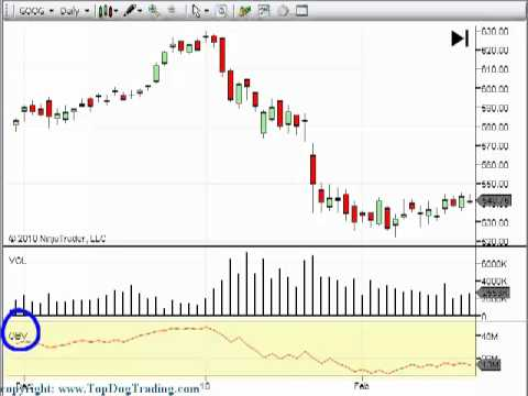Trading Volume Indicator on Your Day Trading and Swing