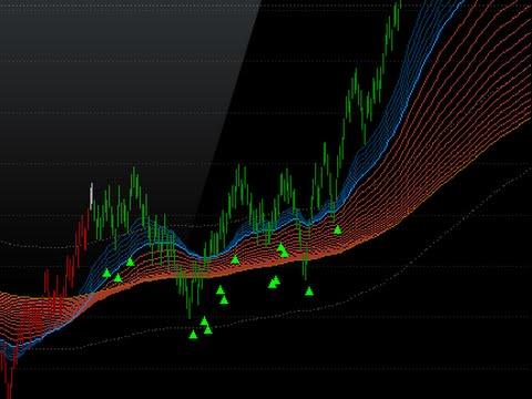 Esignal Partner Indicator Guppy Multiple Moving Average Gmma