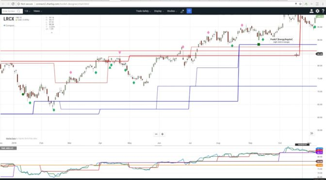 Trading Safely ChartIQ Software   How to set up the indicators