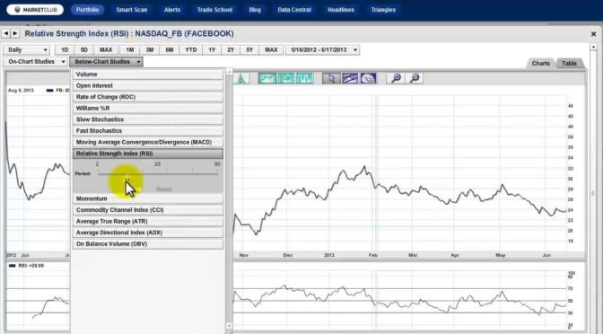 Top Technical Indicators – How To Use The RSI Indicator