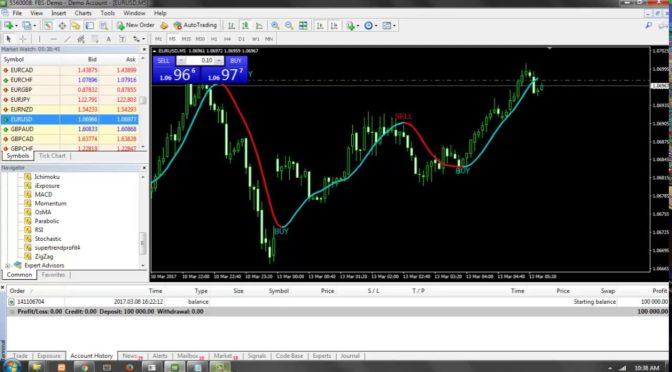 Forex strategies using indicators