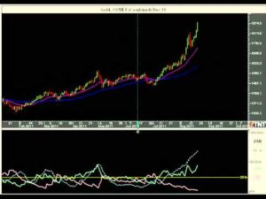 What is the AD Indicator   Market Traders Institute