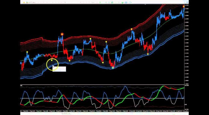 Top 18 Templates Indicators For Binary Options Or Forex Trading