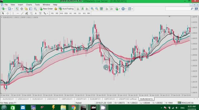 Robotfx Guppy Moving Averages Template Trading Indicators
