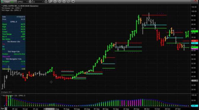 Gpro Gopro Daily Chart Trading Using Tas Market Profile Indicat