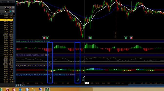 Thinkorswim Scan MACD RSI Squeeze | Trading Indicators