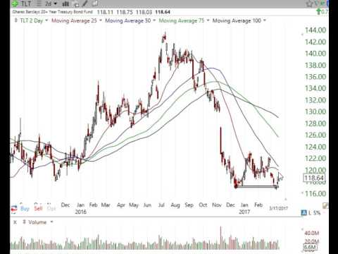 Technical Analysis Stock Market Review March 17 2017