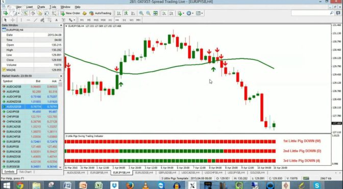 Swing Trading Indicator For MT4 And The 3 Little Pigs