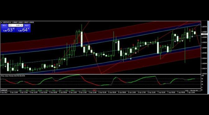 Profitable trading indicators