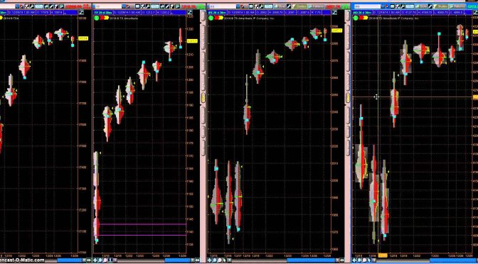 Swing Trading Stock Market Indicator Signal