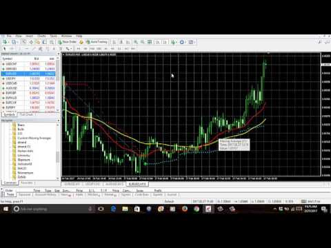 forex buy an sell indicator set up 2017