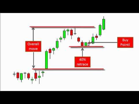 A Top Swing Trading Pattern by Tom Willard | Trading Indicators