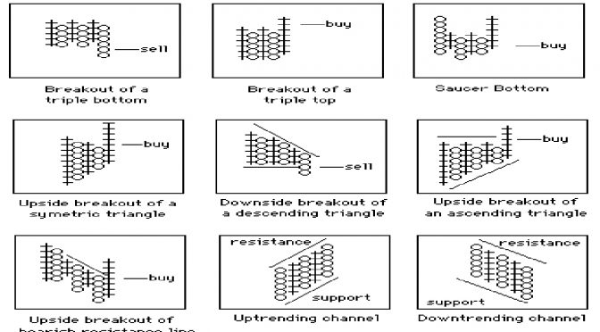 Core Point and Figure Chart Patterns | Trading Indicators