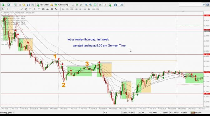 simple trading strategy with MT4 Indicator Momentum-solo | Trading