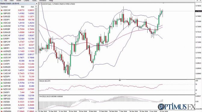 MetaTrader MT4 How to add technical indicators to your trading ch…