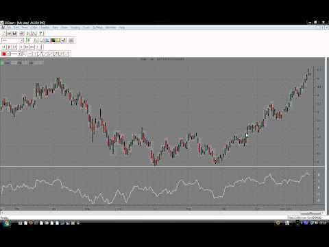 How To Use The Momentum Indicator Like A Pro