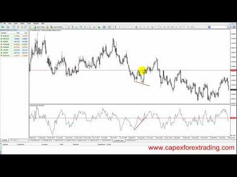 5 7 Momentum Indicator trading instructions