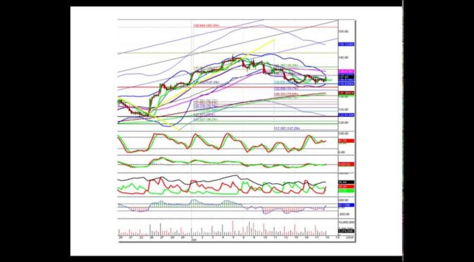 How Many Trading Indicators Should I Use?