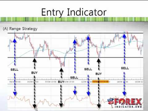 Forex day trading technical indicators