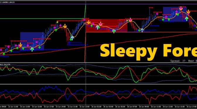 End of day forex indicator