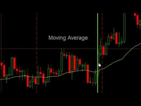 4 Effective Trading Indicators Every Trader Should Know