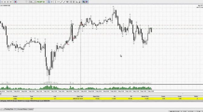 Forex scalping with price action