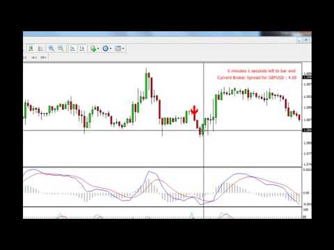 Best forex technical indicator combination